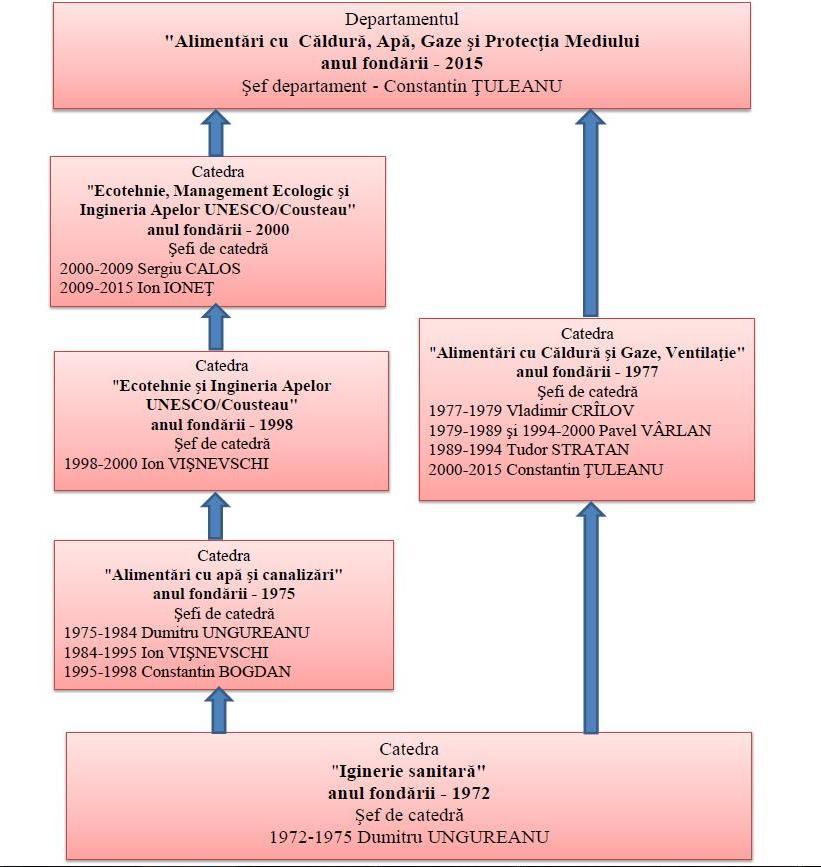 Fig. 2. Parcursul geneologic în formarea Departamentului ACAG şi PM