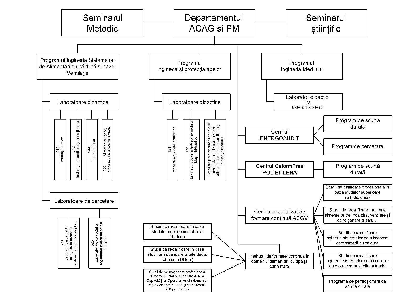 Fig. 1. Organigrama Departamentului ACAGPM