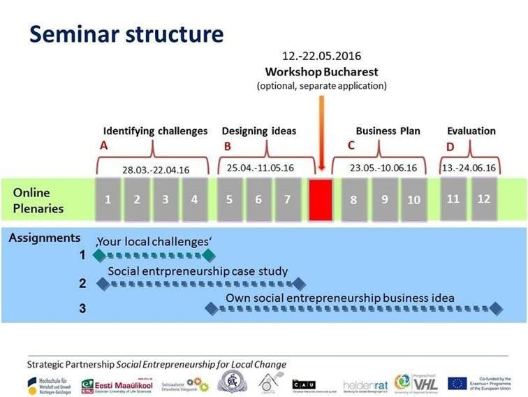 seminar-structure
